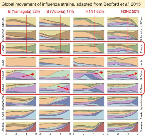 Bedford data